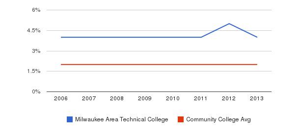 Milwaukee Area Technical College Asian&nbsp(2006-2013)