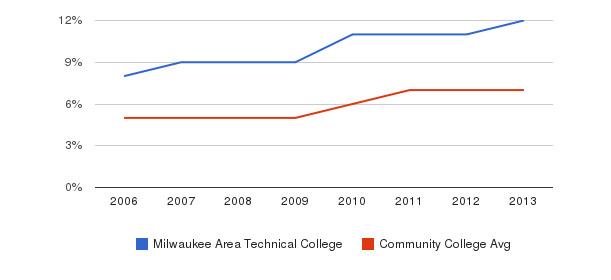 Milwaukee Area Technical College Hispanic&nbsp(2006-2013)