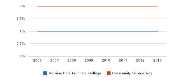 Moraine Park Technical College Asian&nbsp(2006-2013)