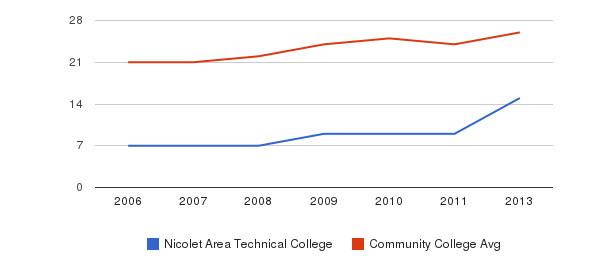 Nicolet Area Technical College student staff&nbsp(2006-2013)
