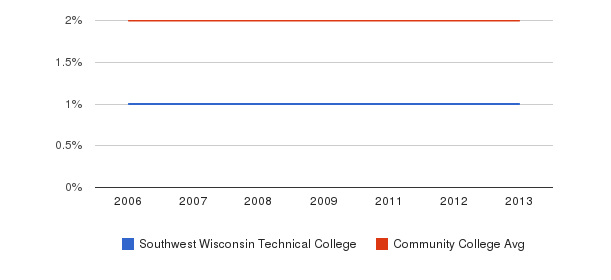 Southwest Wisconsin Technical College Asian&nbsp(2006-2013)