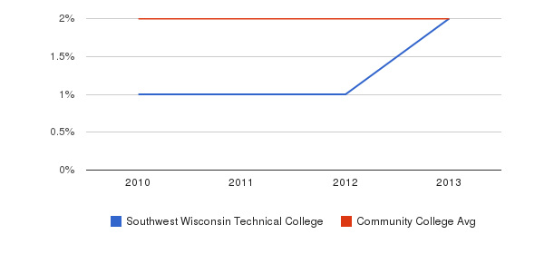 Southwest Wisconsin Technical College More&nbsp(2010-2013)