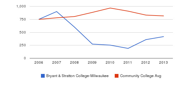 Bryant & Stratton College-Milwaukee Full-Time Students&nbsp(2006-2013)