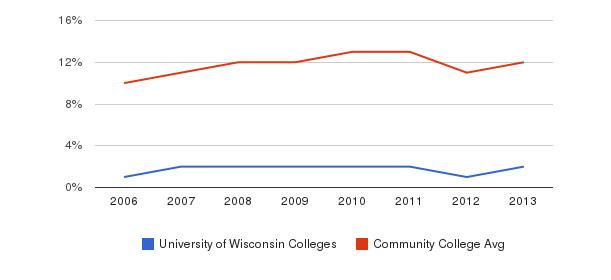 University of Wisconsin Colleges Black&nbsp(2006-2013)