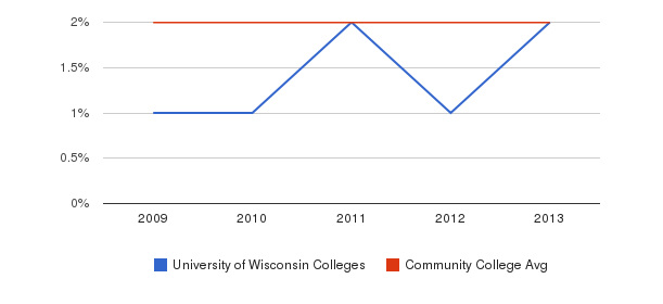 University of Wisconsin Colleges More&nbsp(2009-2013)