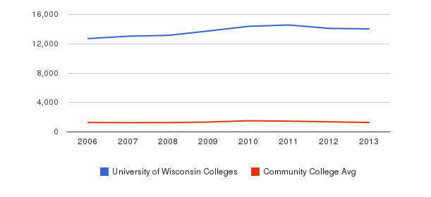 University of Wisconsin Colleges Total Enrollment&nbsp(2006-2013)