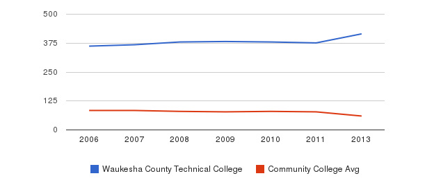 Waukesha County Technical College Total Faculty&nbsp(2006-2013)