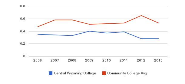 Central Wyoming College Diversity Score&nbsp(2006-2013)