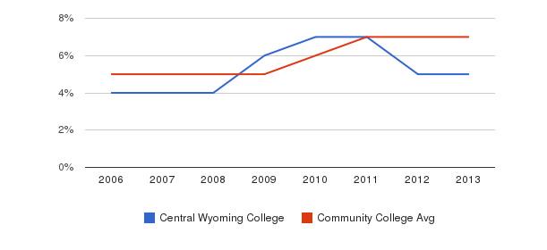 Central Wyoming College Hispanic&nbsp(2006-2013)
