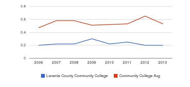 Laramie County Community College Diversity Score&nbsp(2006-2013)