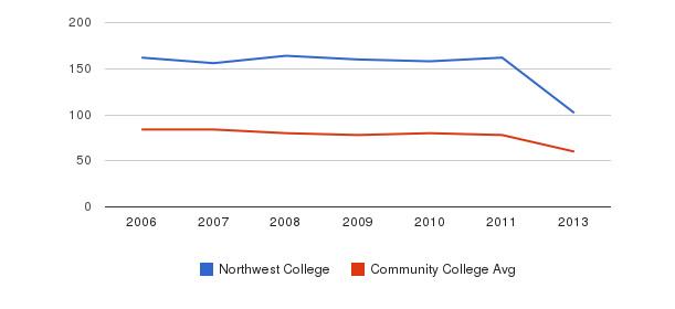 Northwest College Total Faculty&nbsp(2006-2013)