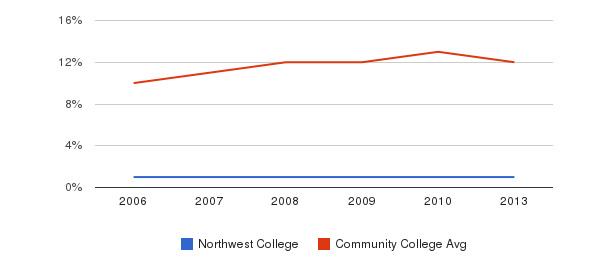 Northwest College Black&nbsp(2006-2013)