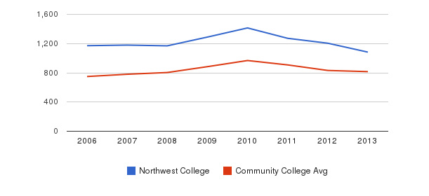 Northwest College Full-Time Students&nbsp(2006-2013)