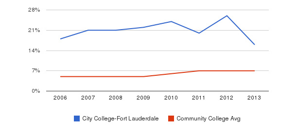 City College-Fort Lauderdale Hispanic&nbsp(2006-2013)