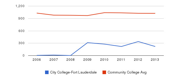 City College-Fort Lauderdale Part-Time Students&nbsp(2006-2013)