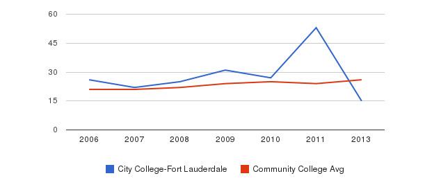 City College-Fort Lauderdale student staff&nbsp(2006-2013)