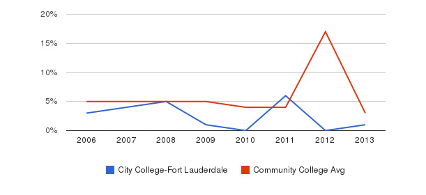 City College-Fort Lauderdale Unknown&nbsp(2006-2013)