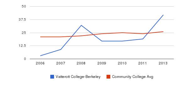 Vatterott College-Berkeley student staff&nbsp(2006-2013)