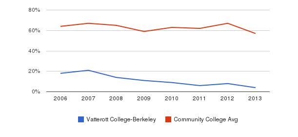 Vatterott College-Berkeley White&nbsp(2006-2013)