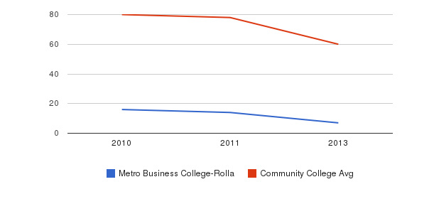 Metro Business College-Rolla Total Faculty&nbsp(2010-2013)