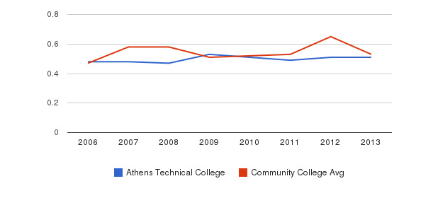 Athens Technical College Diversity Score&nbsp(2006-2013)