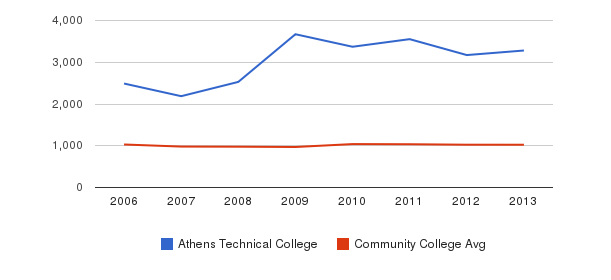 Athens Technical College Part-Time Students&nbsp(2006-2013)