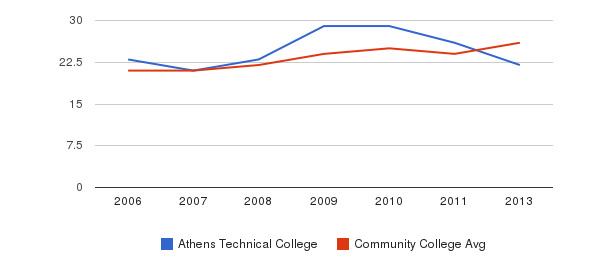 Athens Technical College student staff&nbsp(2006-2013)