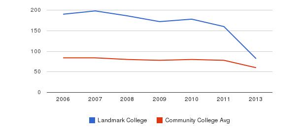 Landmark College Total Faculty&nbsp(2006-2013)