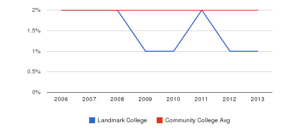 Landmark College Asian&nbsp(2006-2013)