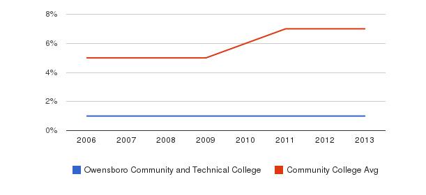 Owensboro Community and Technical College Hispanic&nbsp(2006-2013)