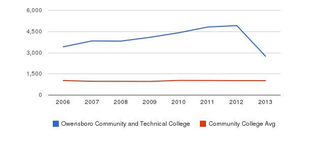 Owensboro Community and Technical College Part-Time Students&nbsp(2006-2013)