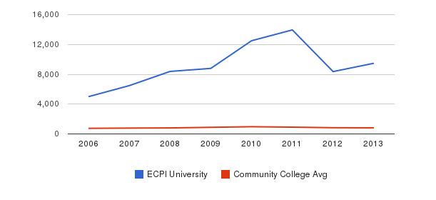 ECPI University Full-Time Students&nbsp(2006-2013)
