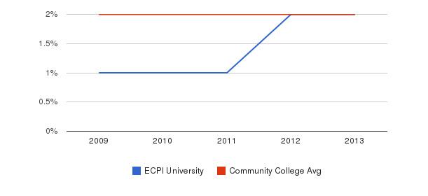 ECPI University More&nbsp(2009-2013)