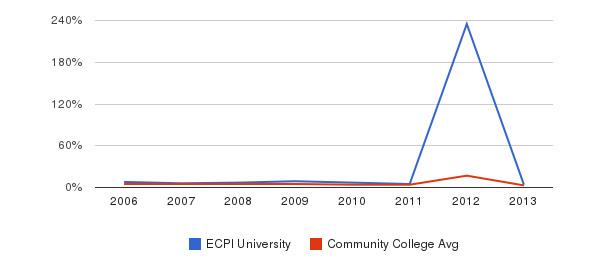 ECPI University Unknown&nbsp(2006-2013)