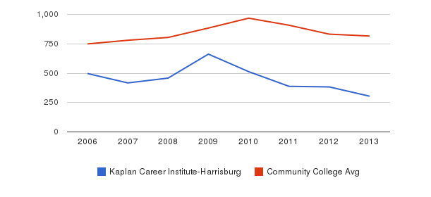 Kaplan Career Institute-Harrisburg Full-Time Students&nbsp(2006-2013)
