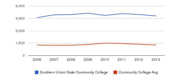 Southern Union State Community College Total Enrollment&nbsp(2006-2013)