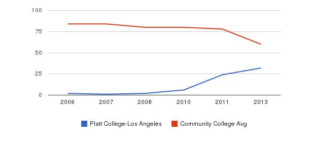 Platt College-Los Angeles Total Faculty&nbsp(2006-2013)