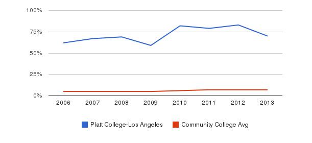 Platt College-Los Angeles Hispanic&nbsp(2006-2013)