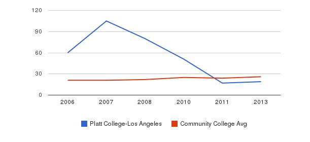 Platt College-Los Angeles student staff&nbsp(2006-2013)
