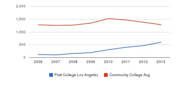 Platt College-Los Angeles Total Enrollment&nbsp(2006-2013)