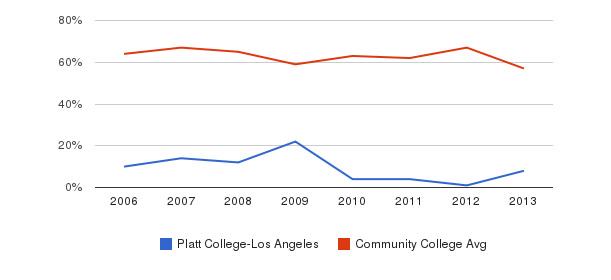 Platt College-Los Angeles White&nbsp(2006-2013)