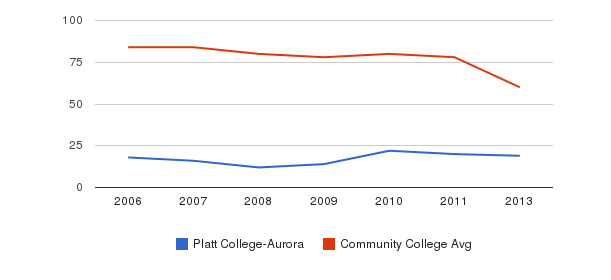 Platt College-Aurora Total Faculty&nbsp(2006-2013)