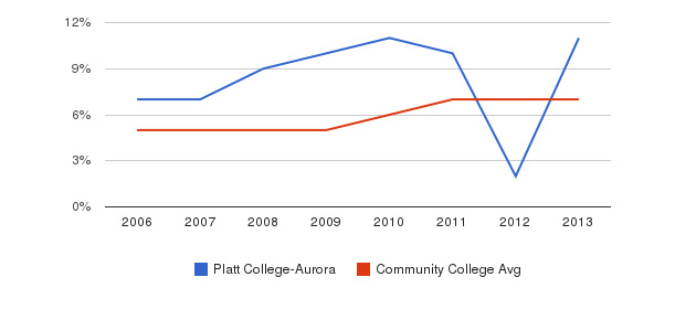 Platt College-Aurora Hispanic&nbsp(2006-2013)