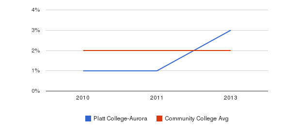 Platt College-Aurora More&nbsp(2010-2013)