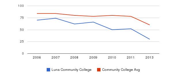 Luna Community College Total Faculty&nbsp(2006-2013)