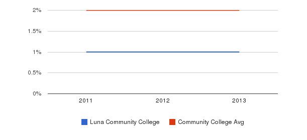 Luna Community College Asian&nbsp(2011-2013)