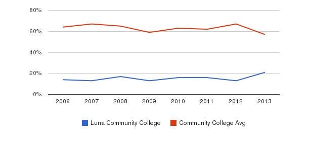 Luna Community College White&nbsp(2006-2013)