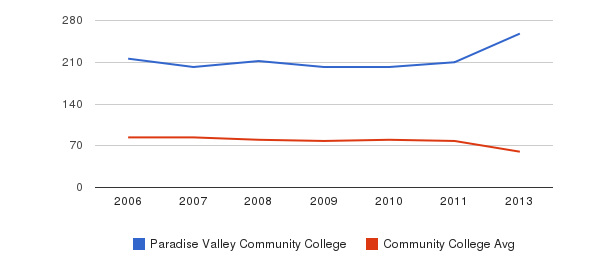 Paradise Valley Community College Total Faculty&nbsp(2006-2013)