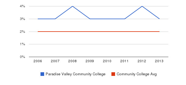 Paradise Valley Community College Asian&nbsp(2006-2013)