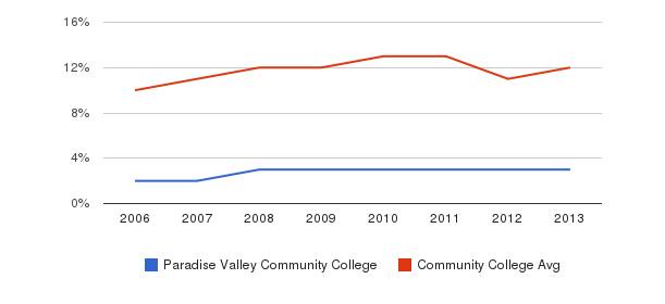 Paradise Valley Community College Black&nbsp(2006-2013)